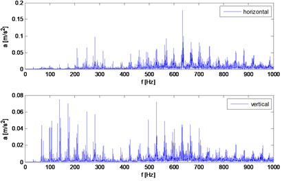 Spectrum of horizontal and vertical vibrations for 2000 rpm and 32 Nm load torque