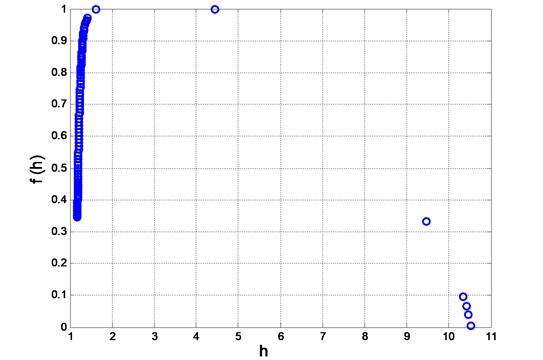 Singularity spectrum for WLTC 3b