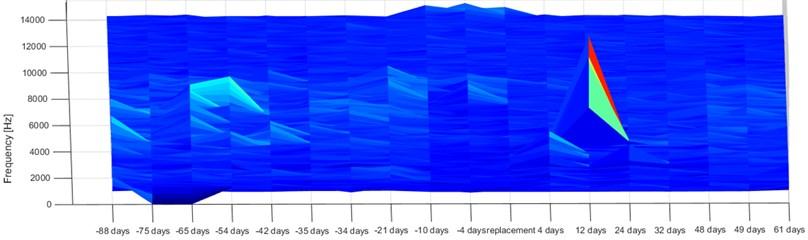 Kurtosis map for the vibration signal