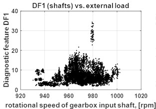 a) Diagnostic data base: diagnostic features DF1 (shafts) vs. external load, b) diagnostic features DF2 (gears) vs. external load, c) diagnostic features DF3 (bearings) vs. external load (right)