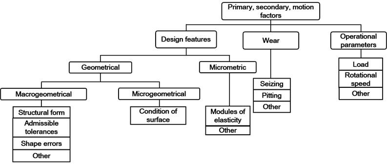 Factors that influence signal profile [3]