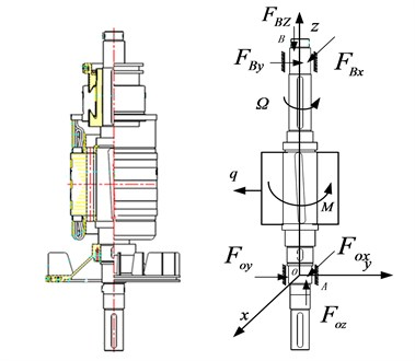 The simplified model of armature rotor system