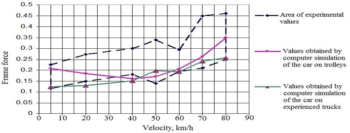 Comparison of experimental and calculated data on the values of frame forces in fractions of the axial load when the platform moves in a curve of radius 350 m with an elevation of 100 mm (empty mode)