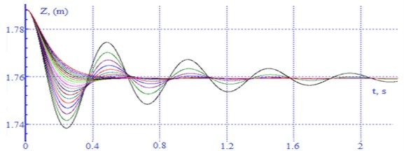 Oscillogram of vertical movements (bouncing) of the body of a laden car with a change  in the drag coefficient in each (β) absorber from 50-275 kN×s/m