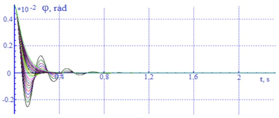 Oscillogram of angular movements (galloping) of the body around the y axis of a loaded car  with a change in the drag coefficient in each (β) absorber from 20-150 kN×s/m