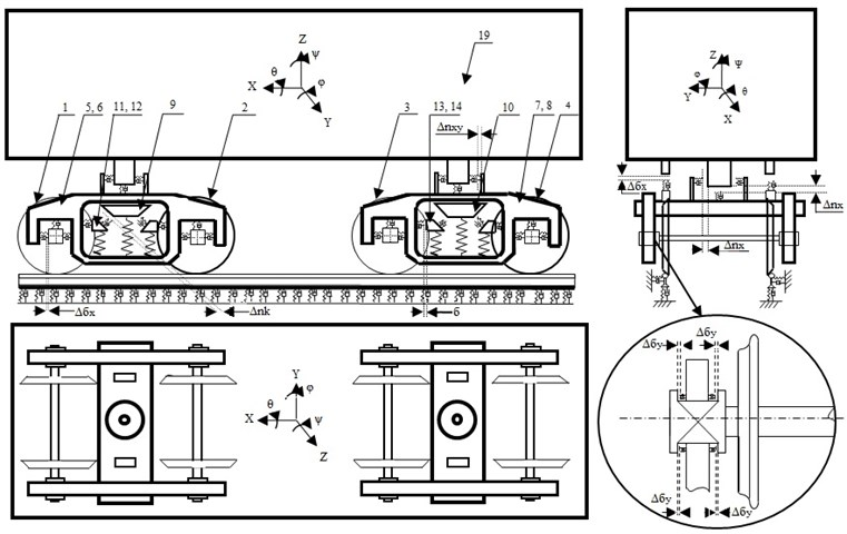 The calculation scheme of the car on trolleys of model 18-100 and ways