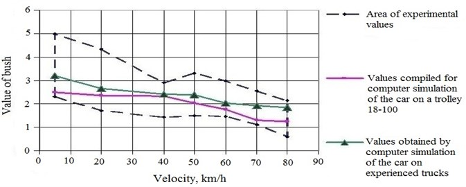 Comparison of experimental and calculated data on the values of the safety factor  of stability from the derailment of the wheel from the rail (Bush) when the platform moves  in a curve of radius 350 m with an elevation of 100 mm (empty mode)