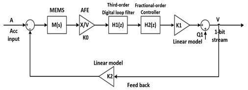 Block diagram of the proposed Sigma-Delta modulator system