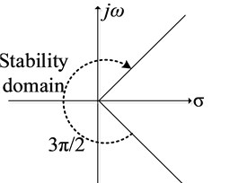 Stable domain of the proposed fractional–order Sigma-Delta modulator