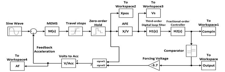 Simulink model of fractional-order Sigma-Delta modulator