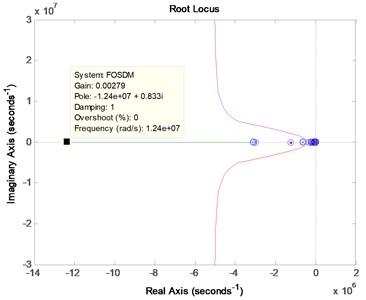 Root locus comparison