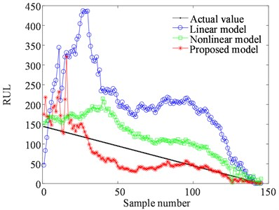 The means of the predicted RUL by three models at different inspection time indexes