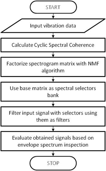 Flowchart of proposed procedure