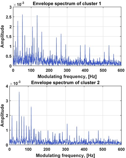 Results of method operation: a) extracted time series, b) corresponding envelope spectra