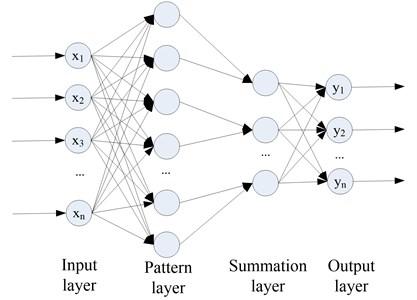 Probabilistic neural network structure