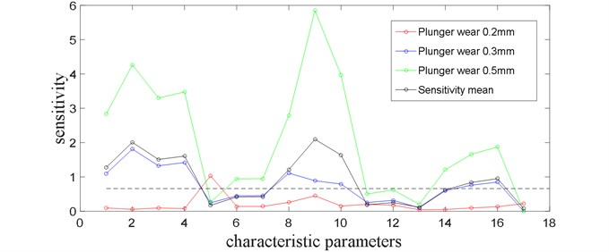 The feature parameters sensitivity analysis