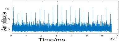 Waveform of original signal