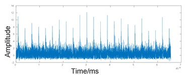 Waveform of reconstructed signal