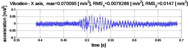 Rail vertical vibration respond on single impulse force on distance:  a) 36 [m], a) 24 [m], a) 12 [m], a) 0 [m] – above the sensor