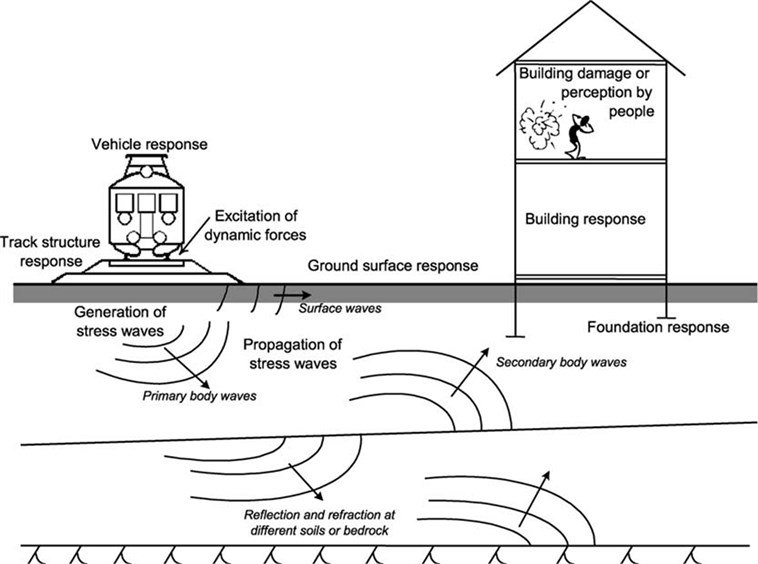 The transmission process of train-indicated ground vibrations [5]