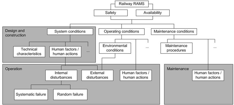 Human factors in the railway system safety life-cycle [12]