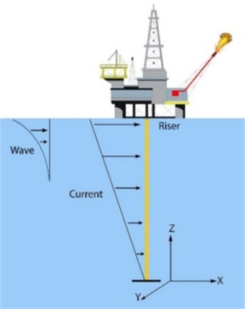 A schematic of riser in the marine environment