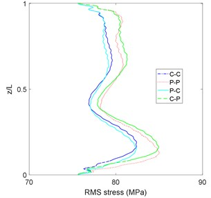 Maximum and RMS of riser stress in sea state No. 86