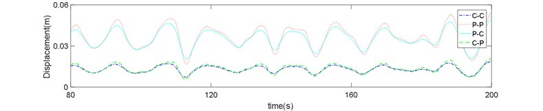 Risers response in sea state No. 66: a) z=720 m, b) z=400 m, c) z=80 m