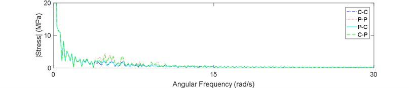 Stress spectrum of riser in sea state No. 87: a) z=720 m, b) z=400 m, c) z=80 m