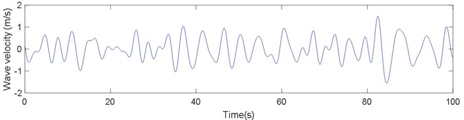 Surface wave velocity in No. 41 sea state