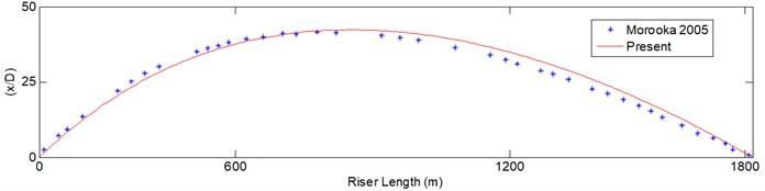Comparison between the present model and Morooka et al. [15]