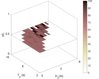 RMS of riser stress in sea state No. 87 for different boundary types as:  a) C-C, b) P-P, c) P-C, d) C-P. Stressess in (MPa)