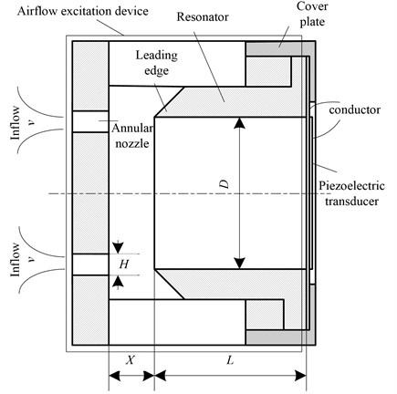 Schematic of airflow vibration piezoelectric generator [8-10]