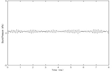 X= 2.0 mm and V= 106 m/s,  sound pressure at point P