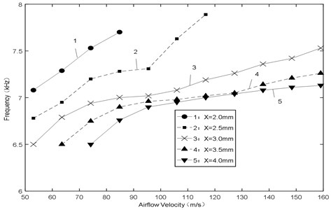 Relationship between frequency and airflow velocity