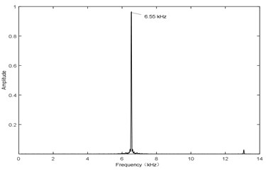 H= 1 mm and V= 85 m/s, sound pressure at point P