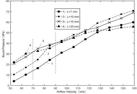 Sound pressure-airflow velocity