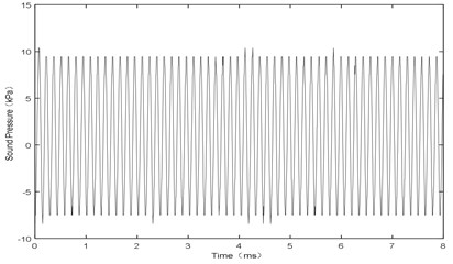 X= 3 mm and V= 74 m/s, sound pressure at point P