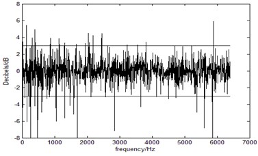 The energy dB of the predict response compare with the real response