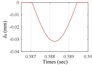 a) Time-varying displacement excitation of the first ball,  b) the zoomed-in view of the encircled zone of a)