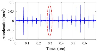 a) Measured vibration signal, b) zoomed-in view of the encircled zone of a)