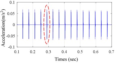 a) Simulated vibration signal, b) enlarged view of the encircled zone of a)