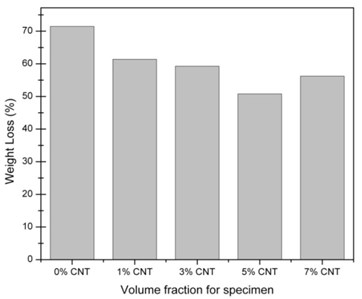 Weight loss of different CNT percentages  of [0°/45°] oriented nanocomposites