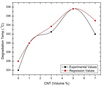 Regression with experimental values  for thermal degradation temperature  of [0°/90°] oriented specimen