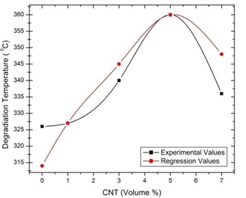 Regression with experimental values  for thermal degradation temperature  of [0°/45°] oriented specimen