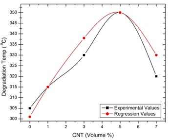 Regression with experimental values  for thermal degradation temperature  of [0°/135°] oriented specimen