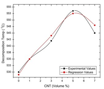 Regression with experimental values  for thermal decomposition temperature  of [0°/135°] oriented specimen