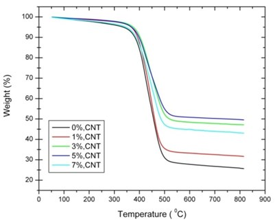 TGA curves of different CNT percentages of [0°/90°] oriented nanocomposites