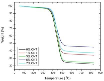 TGA curves of different CNT percentages  of [0°/45°] oriented nanocomposites
