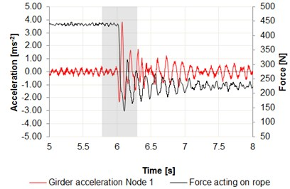 Time intervals of the acceleration changes: a) center of the girder – node 1,  b) center of the girder – node 2, c) cargo in relation to the force acting on wire rope